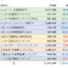 資産評価 2016年6月末