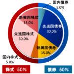 世界経済インデックスファンドが新興国への投資を縮小